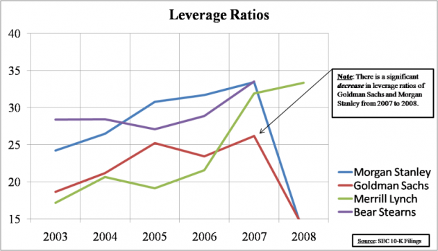 Investment Banking Haircut : Leverage Ratios, Investments Banks, and the Net Capital Rule
